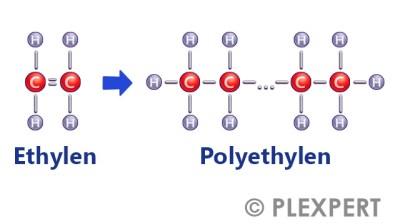 Polymerization in Plastic Industry