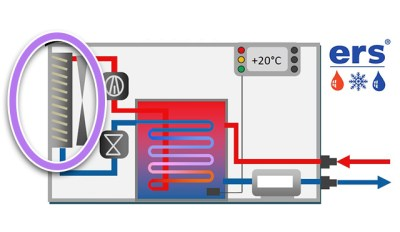 Wärmetauscher - Kunststoffbranche - ERS