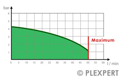Pump Curve in Injection Molding