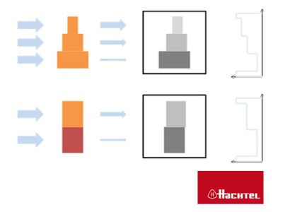 Radiation Intensity in Plastic Industry by Hachtel