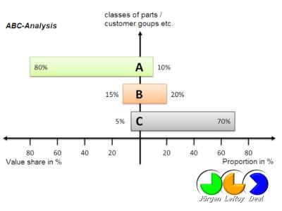 ABC分析法 (ABC-Analysis) 用于塑料工业 - JLD