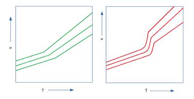 PVT图(pvT-Diagram) in 用于塑料工业
