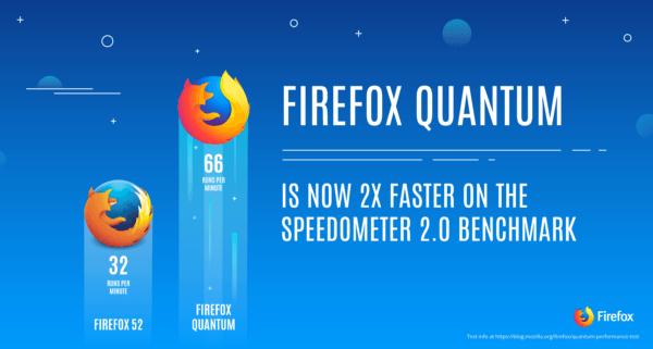 Firefox Quantum es el doble de rápido y come menos RA