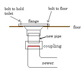 How to Replace a Toilet Flange  PlumbersStock Blog