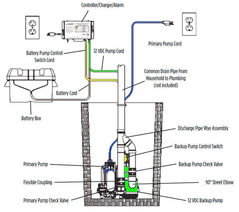 12v backup spbs 10hf 12hf typical install?resize\=665%2C590\&ssl\=1 zoeller submersible pump wiring diagram wiring diagrams simer pump wiring diagram at mifinder.co
