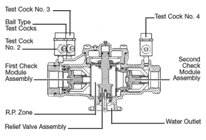 Watts Double Check and Reduced Pressure Backflow Preventers