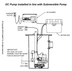 Zoeller Aquanot, Basement Sentry, & Pro Pak Series Backup Pump Systems