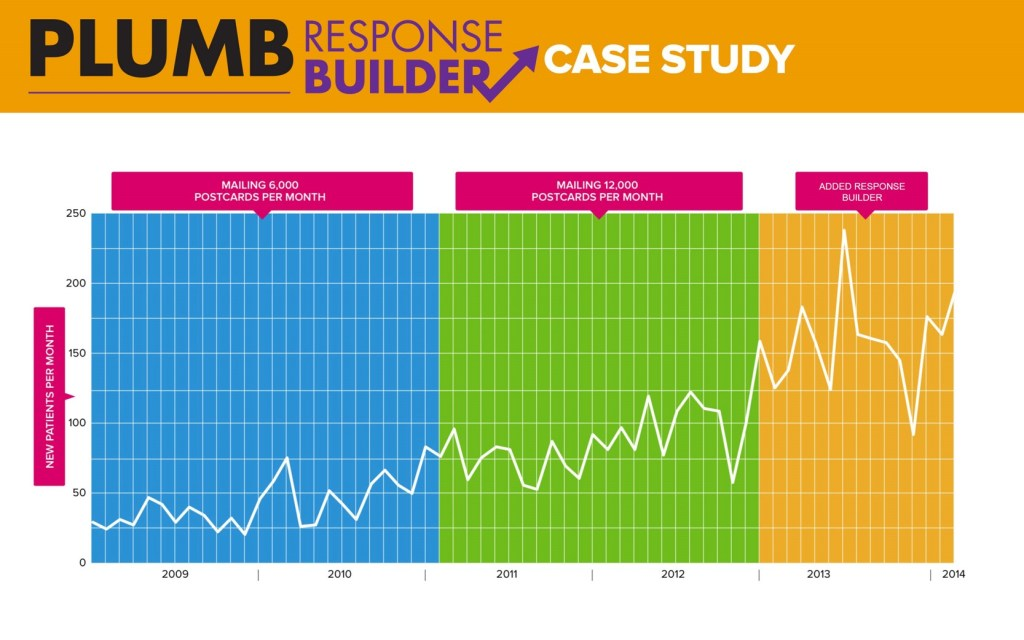 Plumb Marketing Response Builder Results