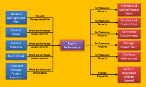 report performance process