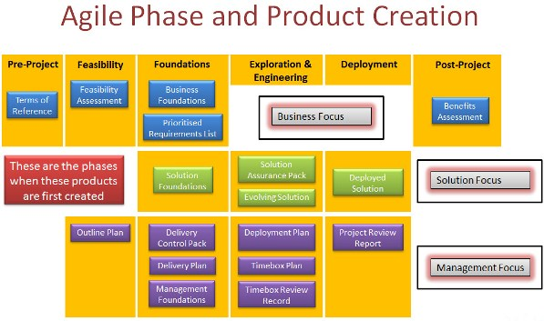 phases and products