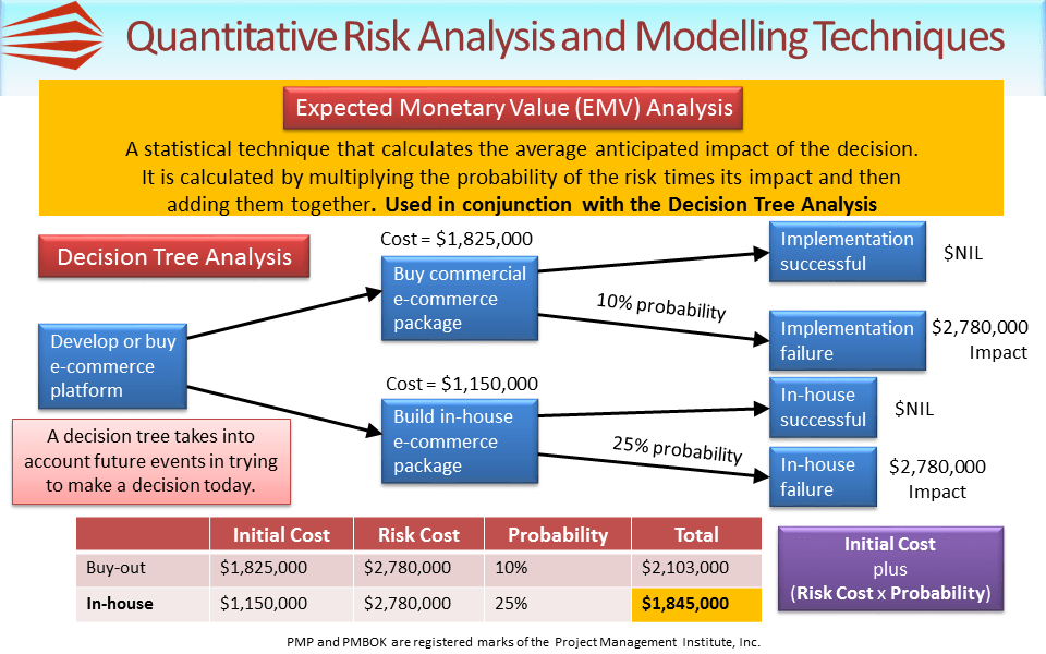 quantitative risk analysis and modelling techniques