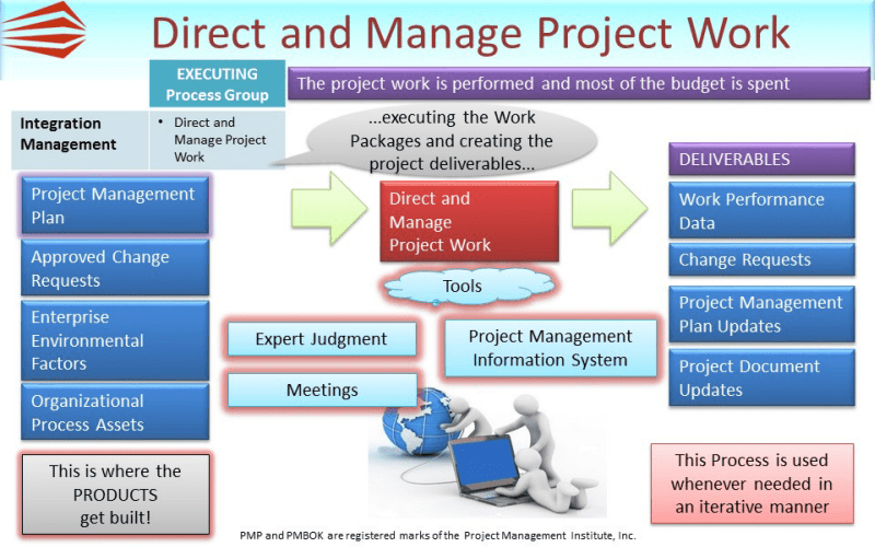 directandmanageprojectwork