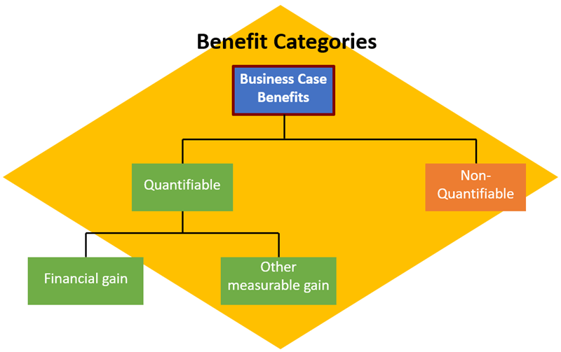 Project Business Case Benefits