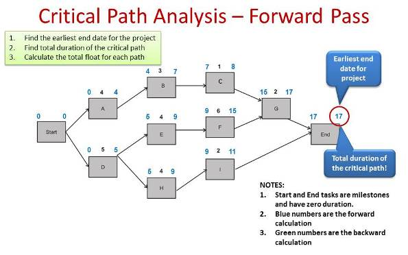 Critical Path Analysis Example Pmp Primer Masterclass Online Training