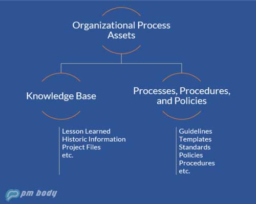 organizational process assets flow diagram