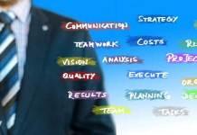 best project management practices