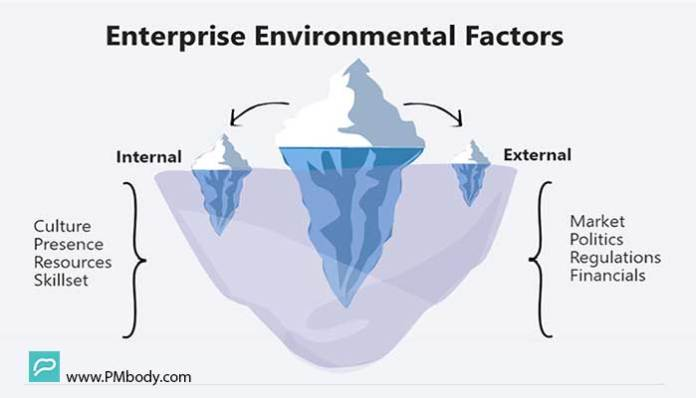 Enterprise Environmental Factors Internal and External