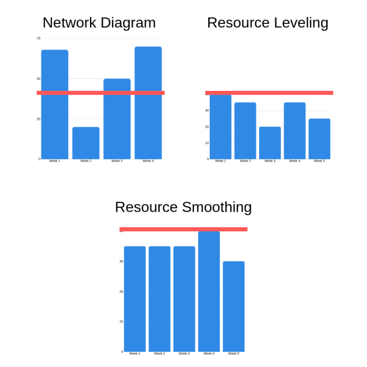 Network Diagram resource leveling and resource smoothing example - Resource Optimization Techniques - Leveling and Smoothing