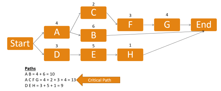 critical path calculation example - What is Critical Path? How to find it?