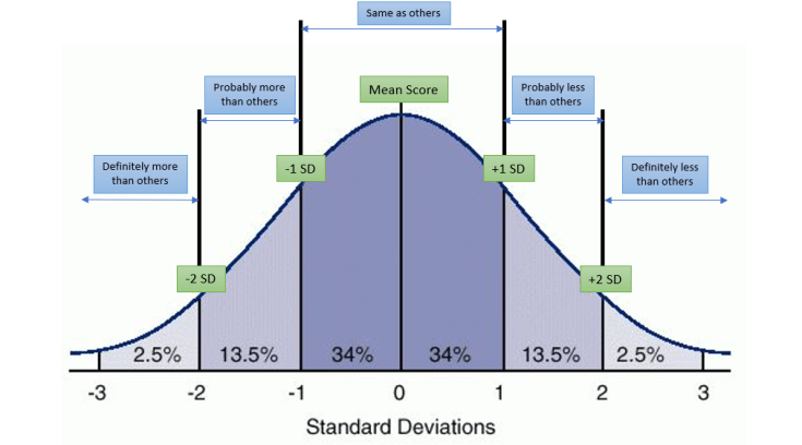 bell curve standard deviation six sigma - Six Sigma (6σ)
