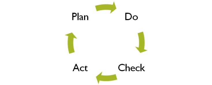 image - Plan-Do-Check-Act (PDCA Cycle)