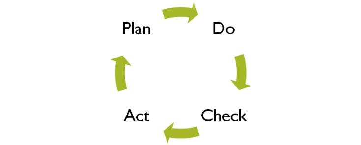 image - Plan-Do-Check-Act (PDCA Cycle)