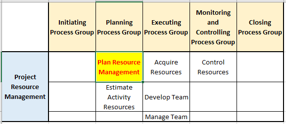 plan resource management pg ka mapping resource management knowledge area - Plan Resource Management Process