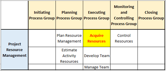 acquire resources process in pg ka mapping resource management knowledge area - Interpersonal and Team Skills - Tools and Techniques of Acquire Resources