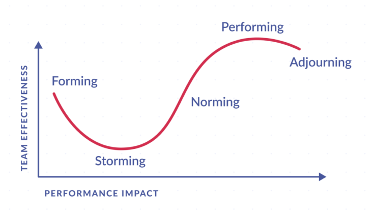 the performance impact in the tuckman model - The Tuckman Model of Team Development