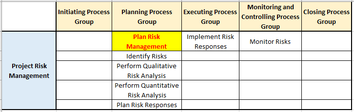 plan risk management process in risk management knowledge area pg ka mapping - Plan Risk Management Process
