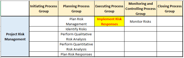 implement risk responses pg ka mapping risk mgmt knowledge area - Implement Risk Responses Process