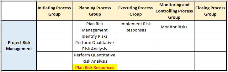 plan risk responses pg ka mapping risk mgmt knowledge area - Plan Risk Responses Process