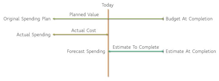 diagrammatic representation - All PMP Cost Management Formulas (Earned Value Management - CPI, SPI, CV, SV, EAC, ETC, TCPI, VAC)