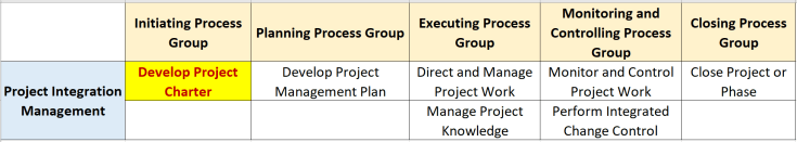 develop project charter process in integration management knowledge area pg ka mapping 1024x182 - Develop Project Charter Process