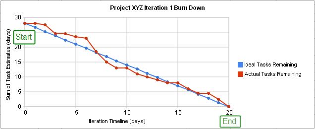 Burn down chart example - Burndown Chart