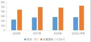 天辰网址 新大正物业成功上市,A股迎来第二只物业股