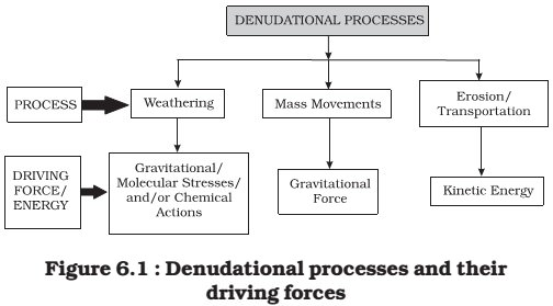 Denudational processes