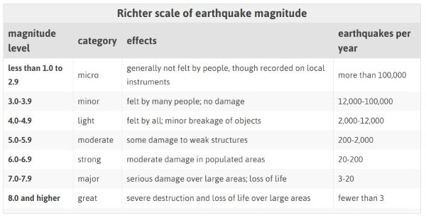 Effects of Earthquakes of different magnitudes