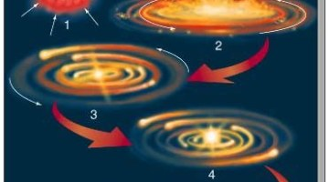 Solar System Formation – Nebular Theory of Laplace