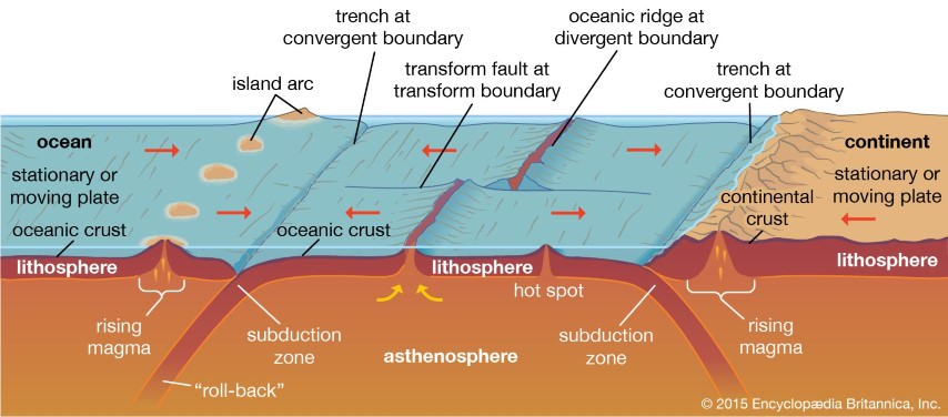 Plate Tectonics- Interaction of plates -convergent - divergent boundary