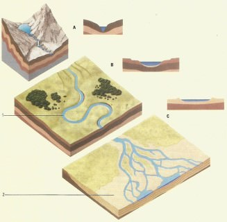 River course - stages of a river