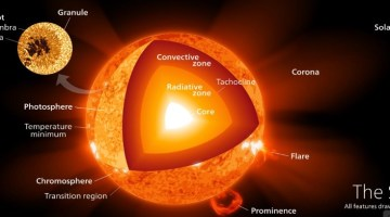 Sun – Internal Structure – Atmosphere