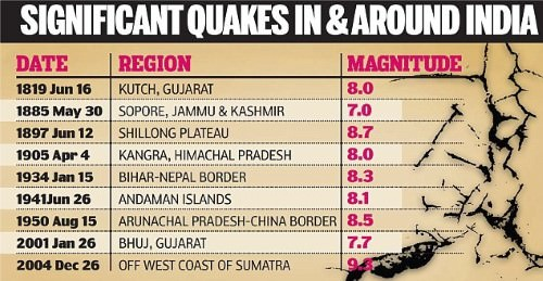 earthquakes in india