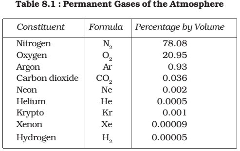 gases in atmosphere-Composition of Atmosphere