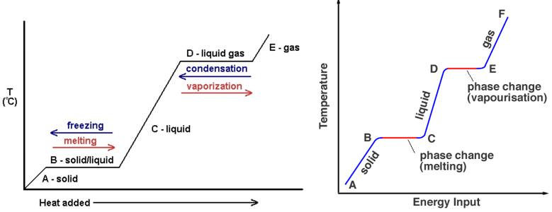 latent heat condensation-vaporization