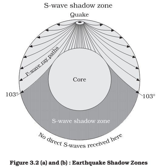 secondary wave s-wave shadow zone