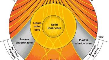 Earth's Interior – Earthquake Waves – Shadow Zone