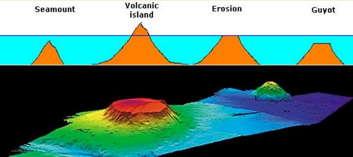 Abyssal Hills - seamount-guyot