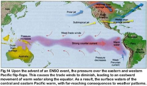 El Nino in pacific ocean