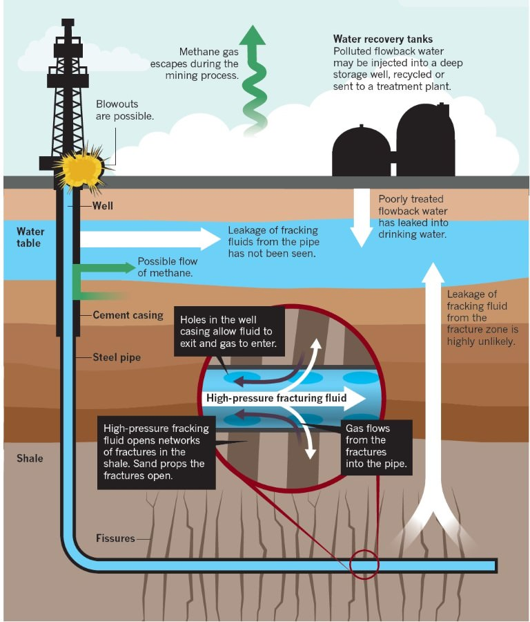 Hydro-fracturing or Fracking - extraction of shale gas - Copy